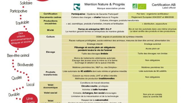 La mention Nature et Progrès
